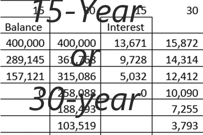 15-year mortgage vs investing