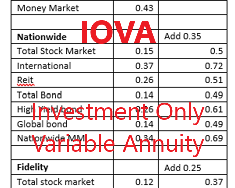 IOVA- Investment Only Variable Annuity