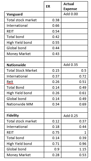 Comparison of investment only variable annuities