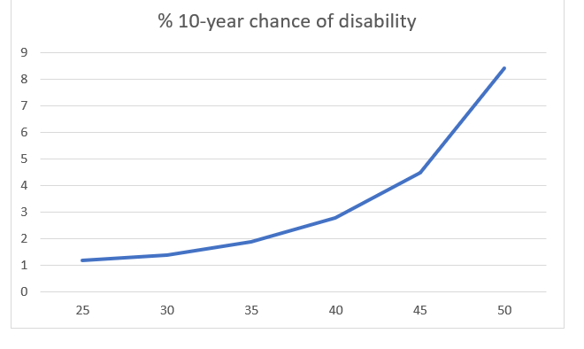 disability insurance early retirement