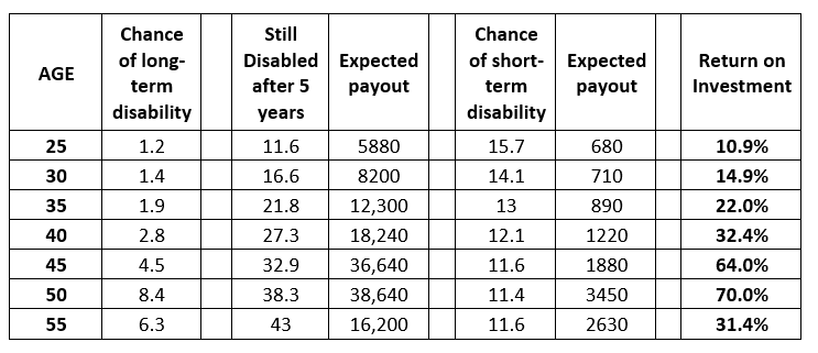 When to cancel Disability Insurance
