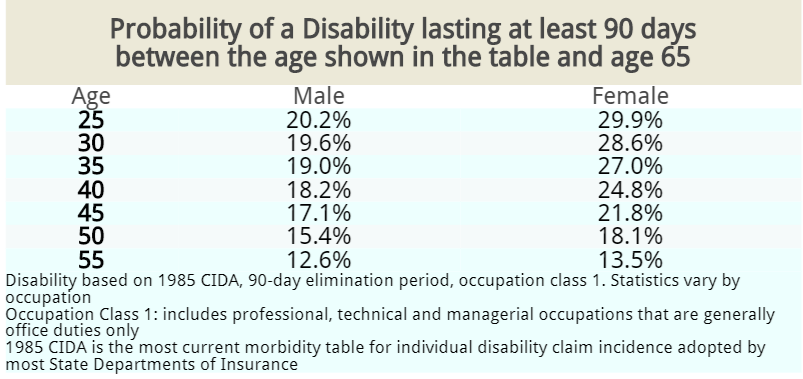Probability of disability