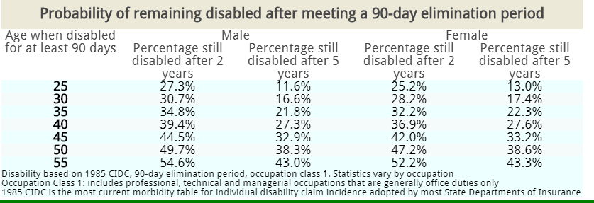 discontinue disability insurance