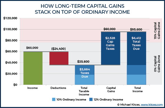 Standard deduction and long term capital gains tax