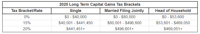 capital gains tax 2020