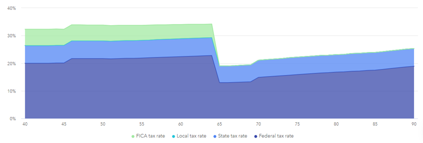 Estimated effective tax rate 401k
