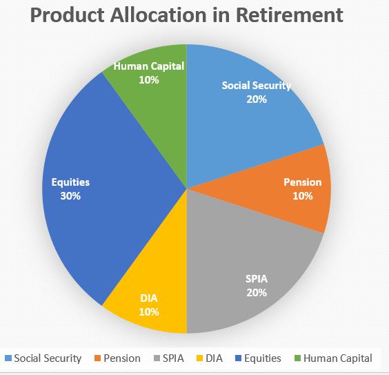 Pie Graph of Product Allocation in Retirement