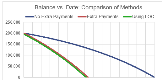 Amount saved with Mortgage Acceleration