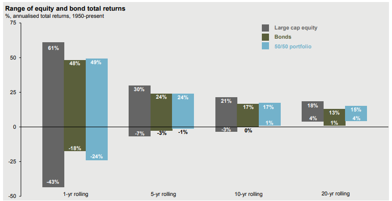 Risk Tolerance and Asset Allocation and the worst average outcomes