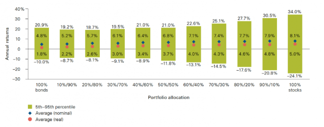 After-tax returns and asset allocation
