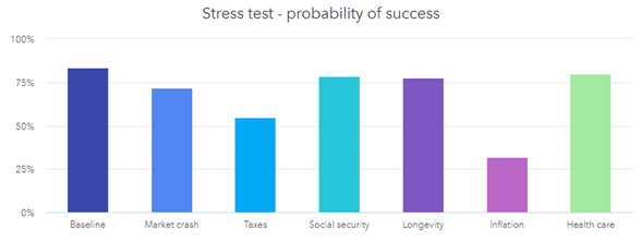 Double Stress Test