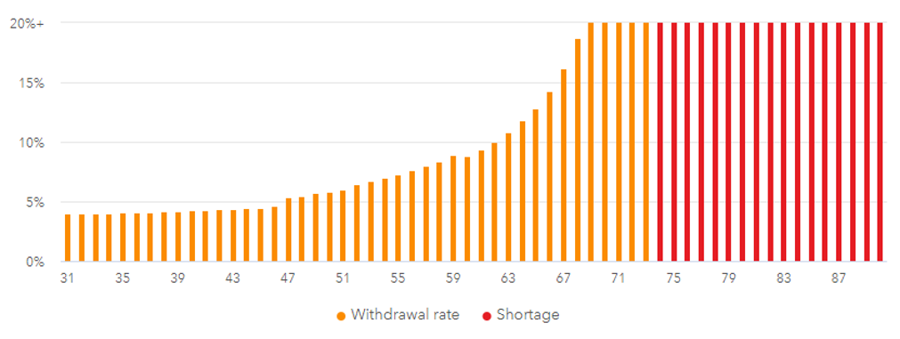 Safe Withdrawal Rate early retirement