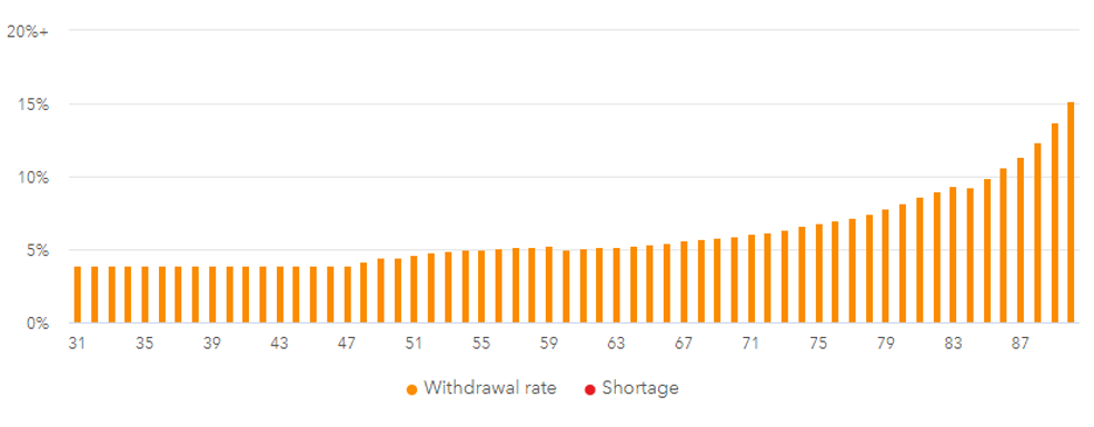 FIRE safe withdrawal rate