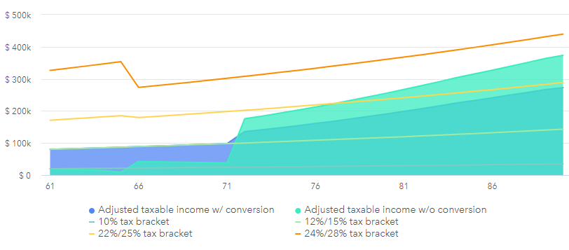 partial IRA conversion to a Roth