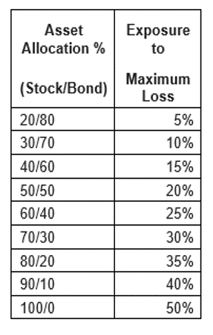 Asset Allocation and Loss