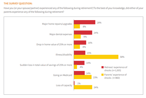Perception of lumpy expenses in retirement