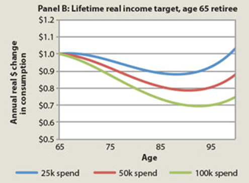 Retirement Smile depending on income level