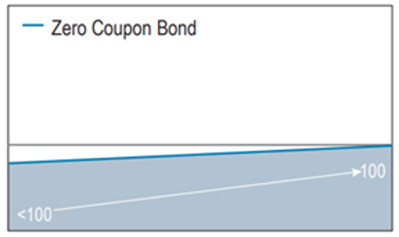 Fixed income in Structured investment