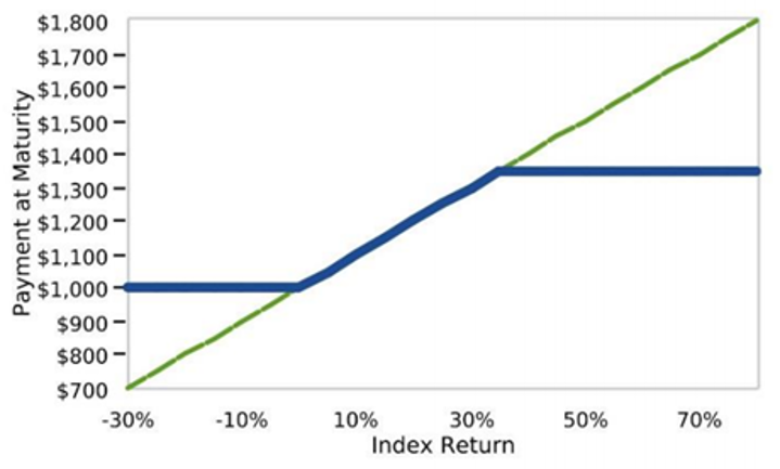 Graph of Structured Investment
