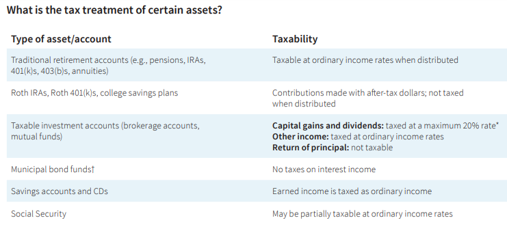 Tax treatment of account types