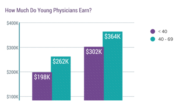 young physicians compensation report