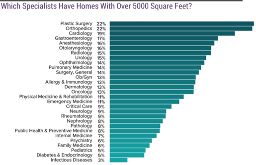 physician homes and high net worth