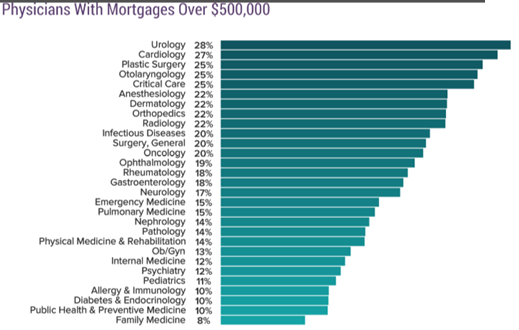 how much money do doctors retire with, and mortgages