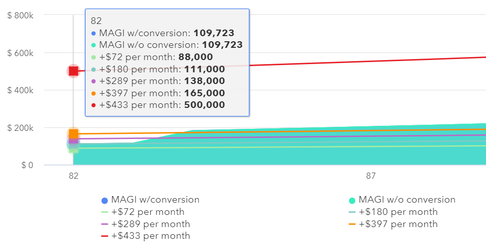 How Roth conversions affects IRMAA