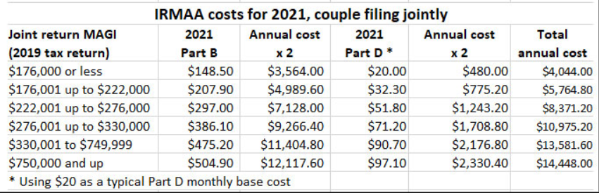 What is the Medicare IRMAA for a Couple in 2021?