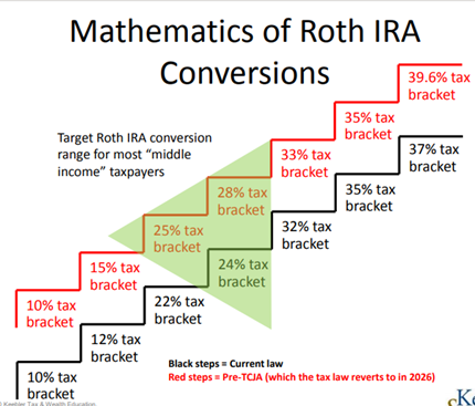 Roth conversions 10-year rule