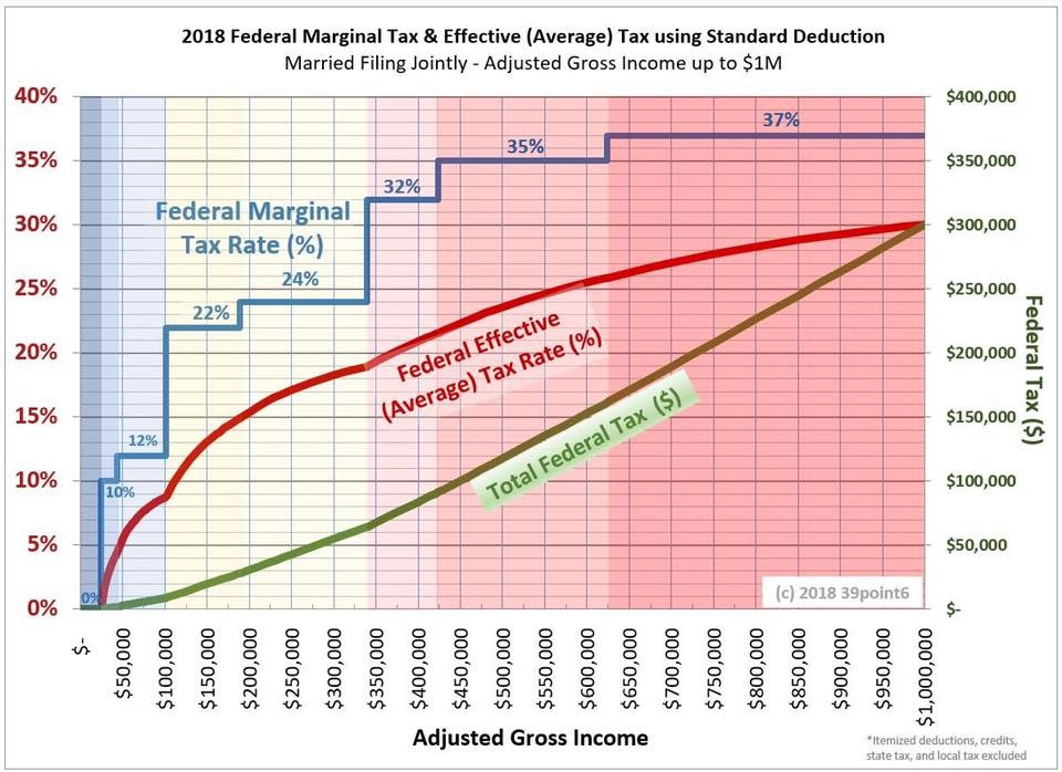 Marginal and Effective Taxes over a range of incomes