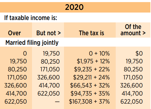 How to Calculate Marginal and Effective Tax Rate
