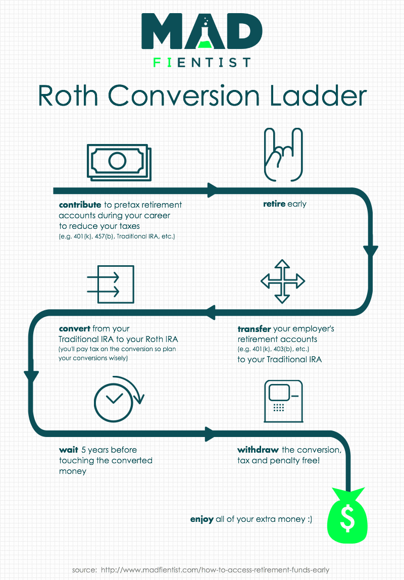 What is a Roth Ladder?