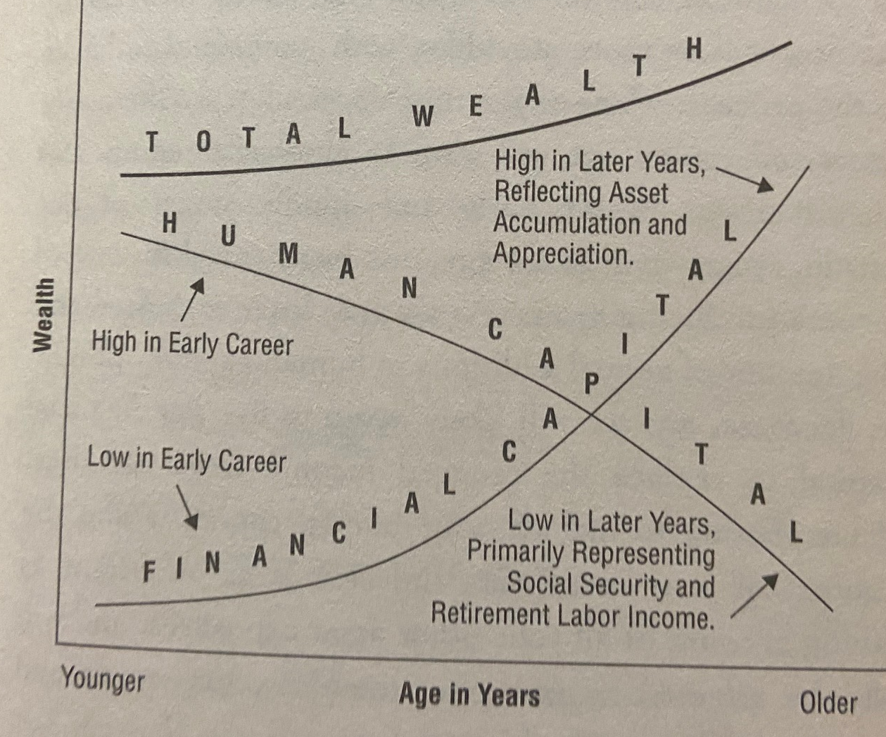 human capital and anxiety adjusted returns