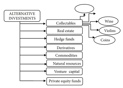 wine as an alternative investment