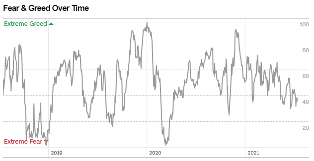 fear premium over time