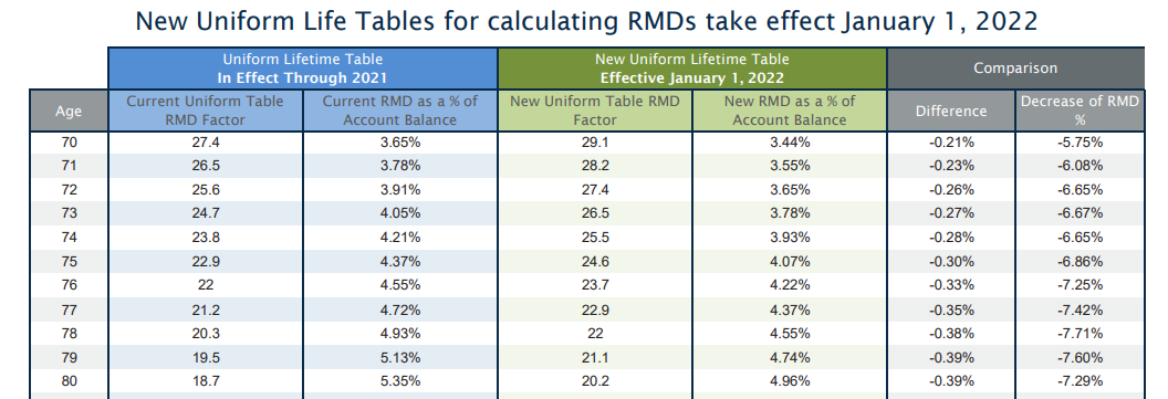 New RMDs in 2022