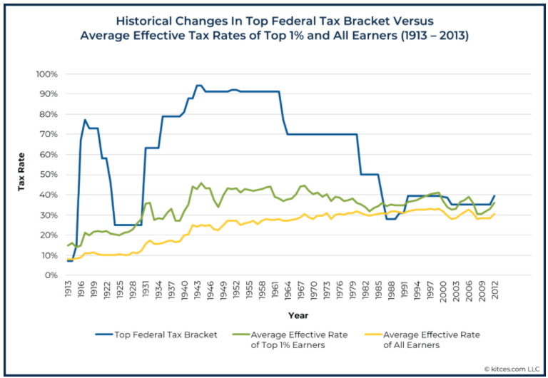 Using Historical and Yearly Effective Tax Rate to Optimize Roth vs Traditional 401k Contributions