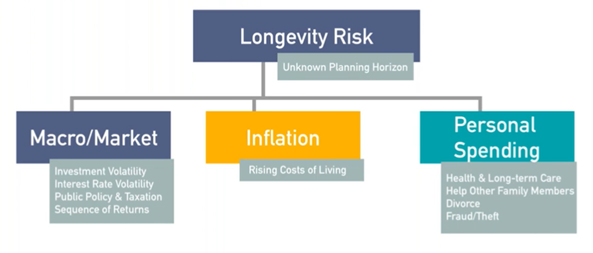 risk in the retirement income planning textbook